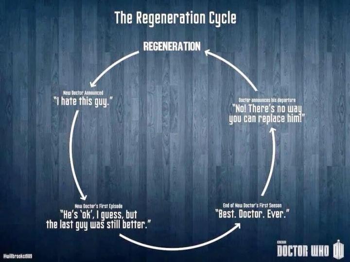 The Fan Regeneration Cycle